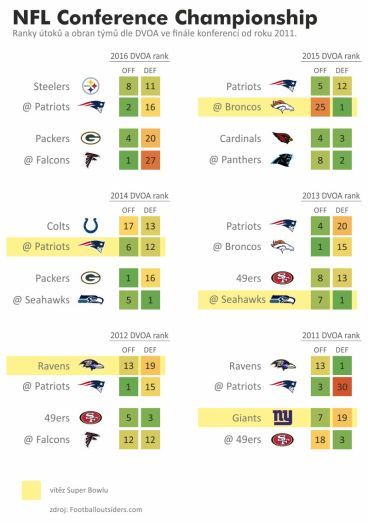 nfl_201611_conf_ranks