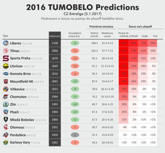 tumobelo_projection_cz_exl_2017_01_05