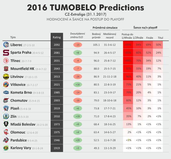 tumobelo_projection_cz_exl_2017_01_30
