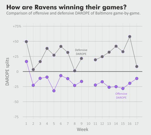 ravens_splits_2018